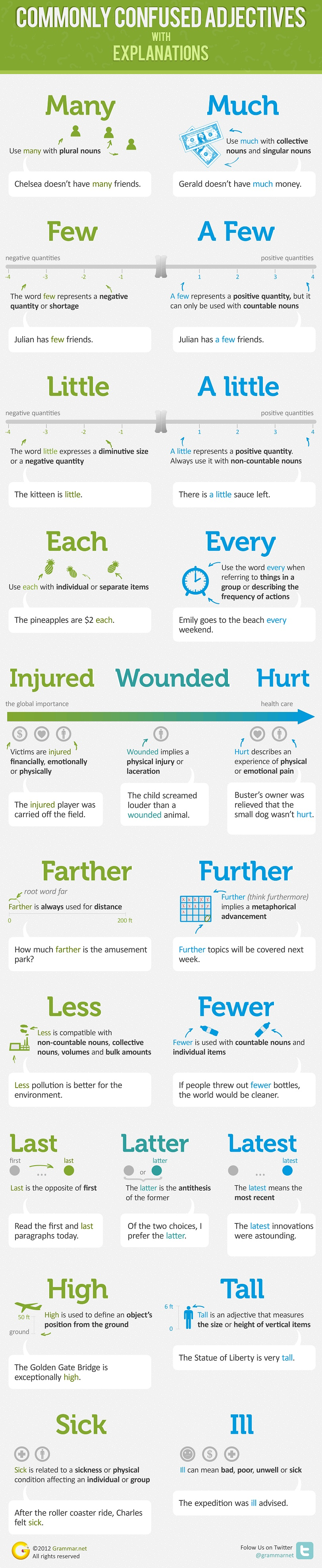 Infographic Commonly Confused Adjectives with Explanation